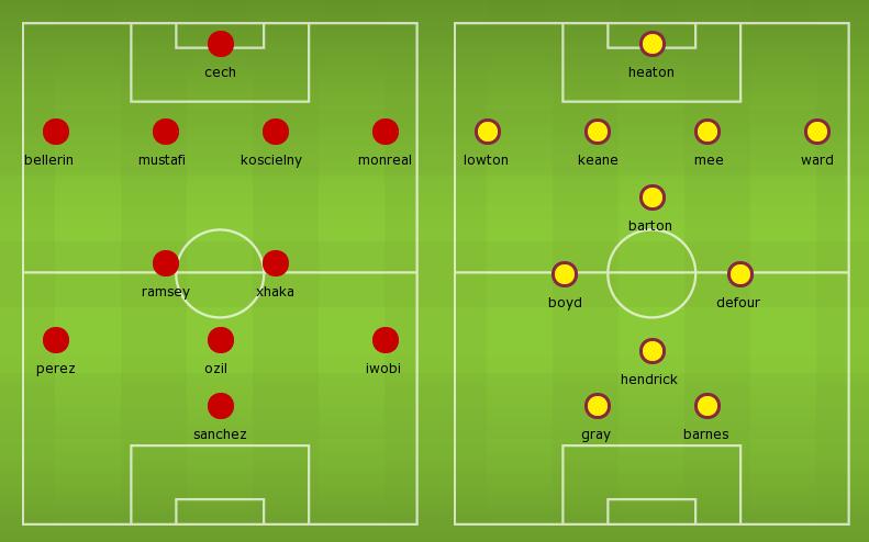Possible Lineups, Team News, Stats – Arsenal vs Burnley