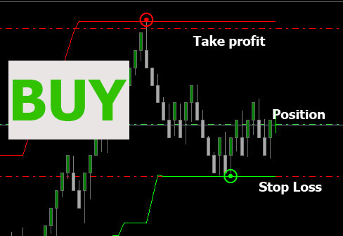 Calculating stop loss forex