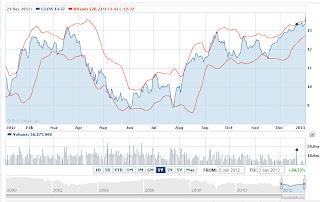 Axa insurance stock prices forecast 2013