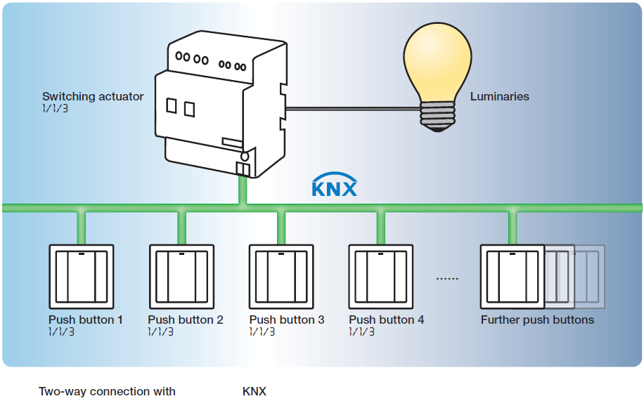 My New Blog 3891 Vital Pieces Of Building Automation With Knx