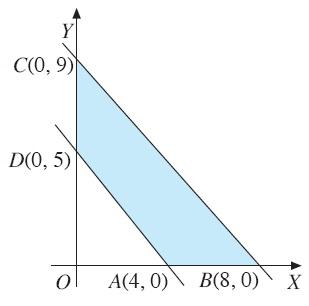 Seperti yang telah kita ketahui bersama Nilai Optimum Suatu Fungsi Objektif, Program Linear, Fungsi Objektif, Cara Menentukan, Contoh Soal, Rumus, Pembahasan, Metode Uji Titik Sudut, Metode Garis Selidik, Matematika