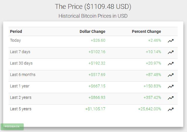 Sự ổn định trong giá Bitcoin 3