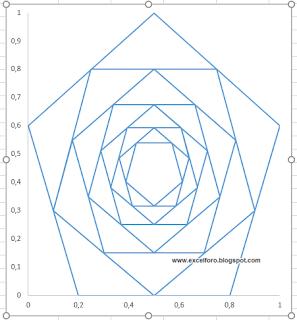 Gráficos de Polígonos Concéntricos