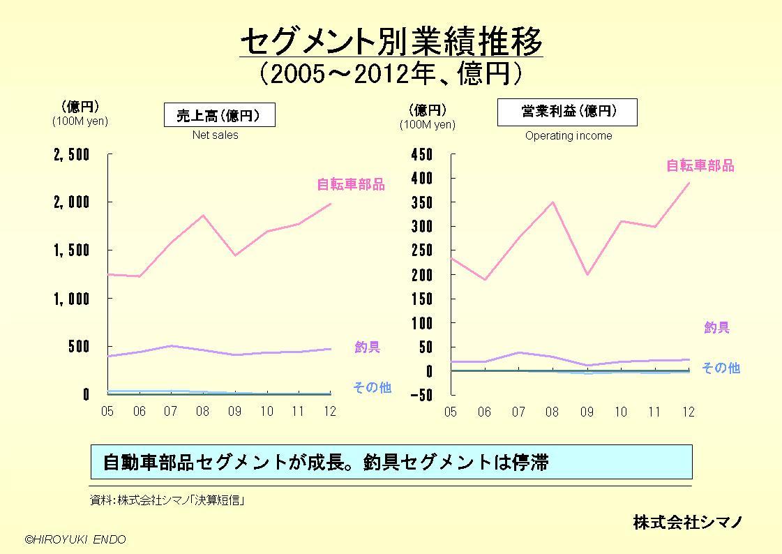 株式会社シマノのセグメント別業績推移