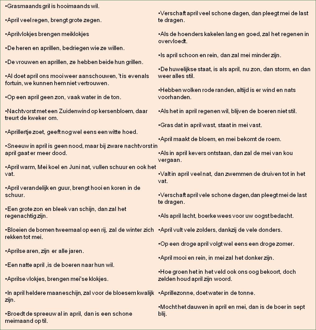 moestuin in april weerspreuken gezegden