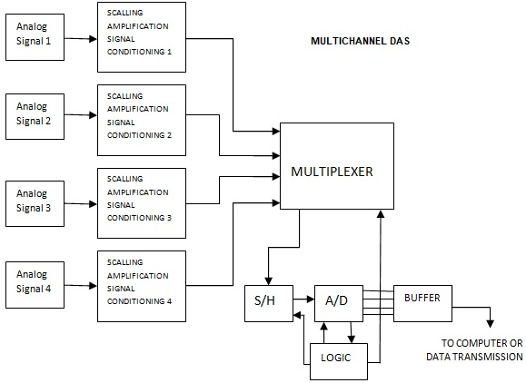 Analog Data Acquisition System Block Diagram Simple Electronics Projects For Students With Circuit Multi Channel And Communications
