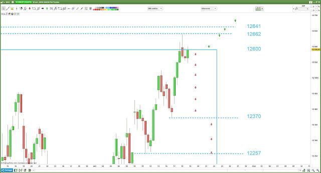 Plan de trade et analyse technique DAX30 [19/04/18]