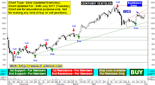 Century Textile technical chart and Century Textile support resistance level - Stock is on bulls run, bulls will be favored. Further price rise expecting once stock closes and holds above 1148 - updated for 04th July 2017 Tuesday.