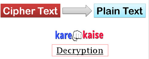 decryption-process-hindi-me