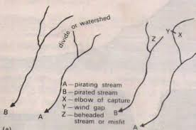 CONDITIONS WHICH LEAD TO DEVELOPMENT OF RIVER CAPTURE