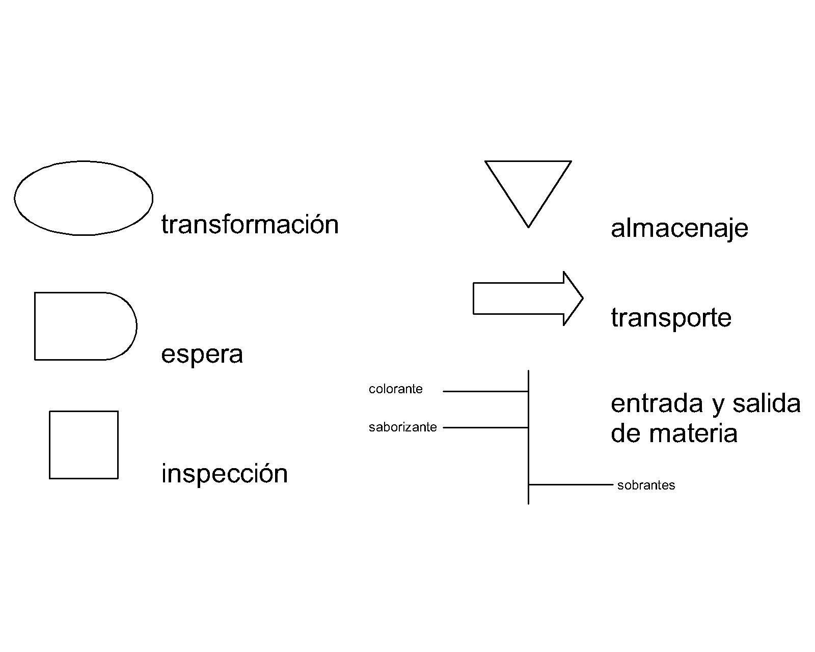 Nosotros estamos interesados en representar los procesos de producción industrial. Contamos para ello de una serie de símbolos que representan diferentes ...