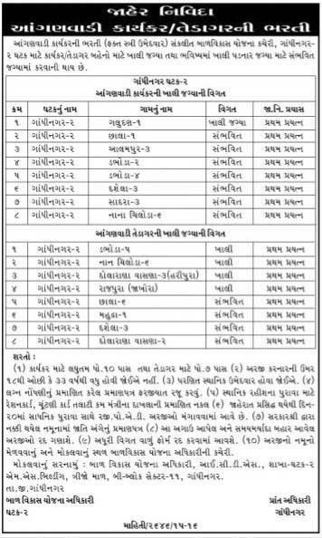 ICDS Gandhinagar Various Recruitment 2016