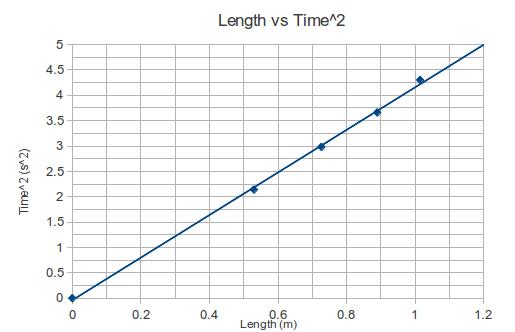 PHYSICS: SIMPLE PENDULUM EXPERIMENT
