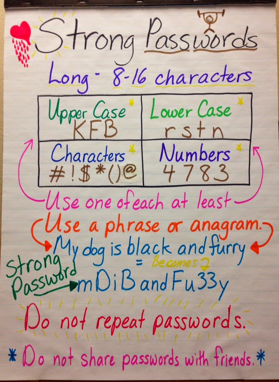 Strong passwords chart