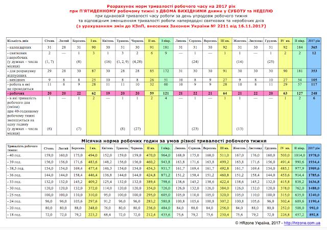 Розрахунок норм тривалості робочого часу на 2017 рік при П'ЯТИДЕННОМУ робочому тижні з ДВОМА ВИХІДНИМИ днями у СУБОТУ та НЕДІЛЮ при однаковій тривалості часу роботи за день упродовж робочого тижня  та відповідним зменшенням тривалості роботи напередодні святкових та неробочих днів (з урахуванням змін до КЗпП, внесених Законом України № 2211 від 16.11.2017)