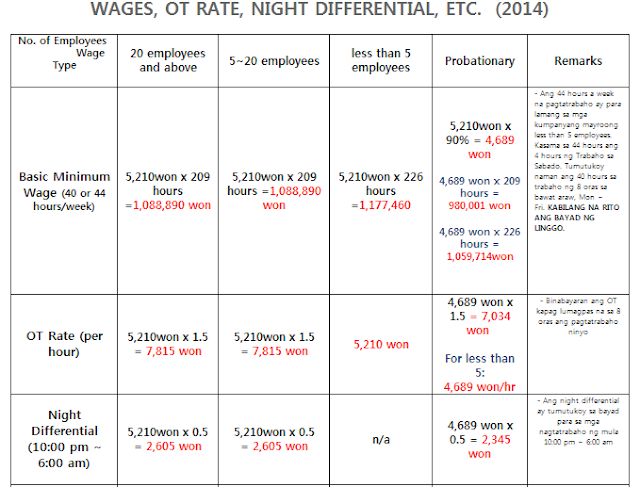 Disclaimer: BASIC WAGES FOR SOUTH KOREA, 2014