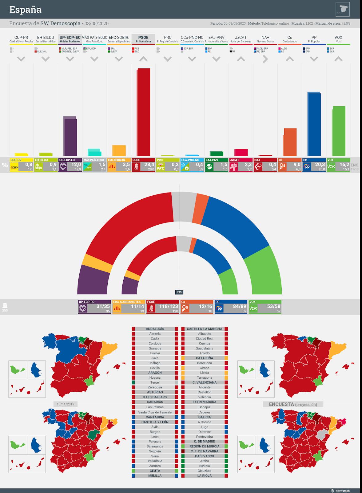 Gráfico de la encuesta para elecciones generales en España realizada por SW Demoscopia, 8 de mayo de 2020