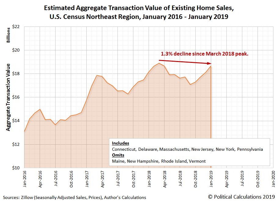 Total Valuation of Existing Home Sales, Northeast Region, January 2016-January 2019