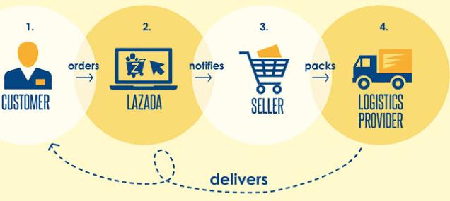 Tutorial Cara Buka Toko Online di Lazada