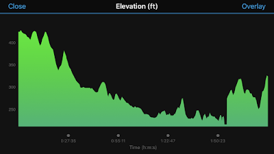 Elevation map spanning about 400 vertical feet. Much of it was downhill.