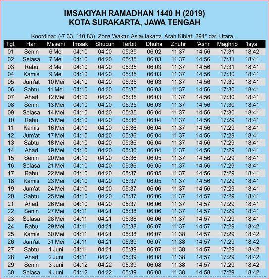 Jadwal Sholat Kota Surakarta 2019-Bulan Ramadhan-Waktu Maghrib, Wkatu Imsak, dan Waktu Shubuh Bulan Ramadhan 2019-1440 Hijriyah.