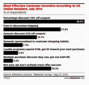 [NEO Marketing]調查:網購優惠,你愛價格折扣還是免運費?