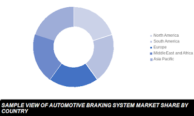 automotive braking system market share by country