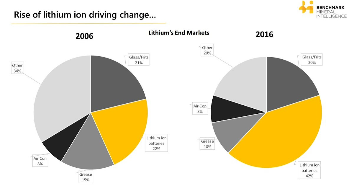 Tesla Battery Change Cost >> Kirill Klip.: Lithium's End Markets: A Decade of Energy rEVolution - Rise Of Lithium Batteries ...