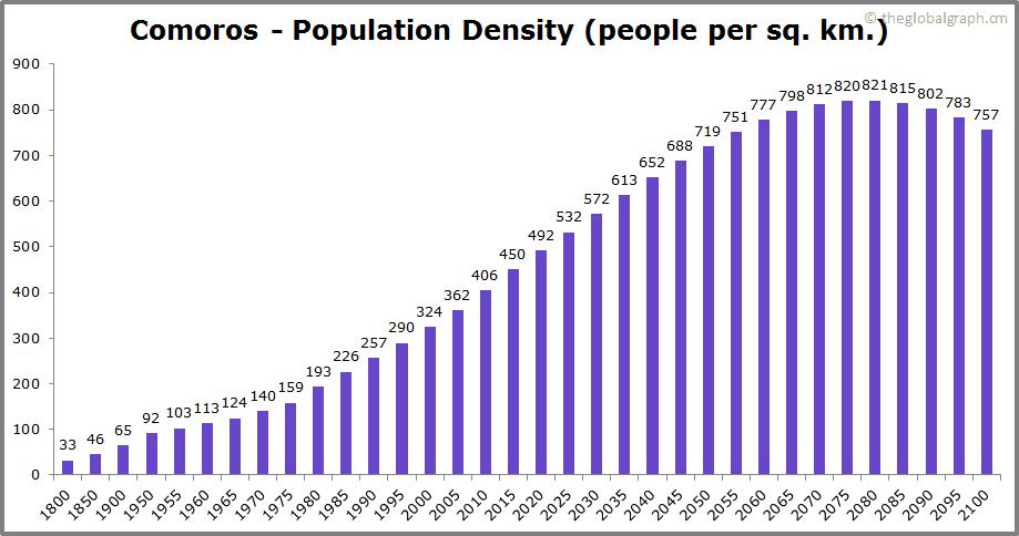 Comoros  Population Density (people per sq. km.)
