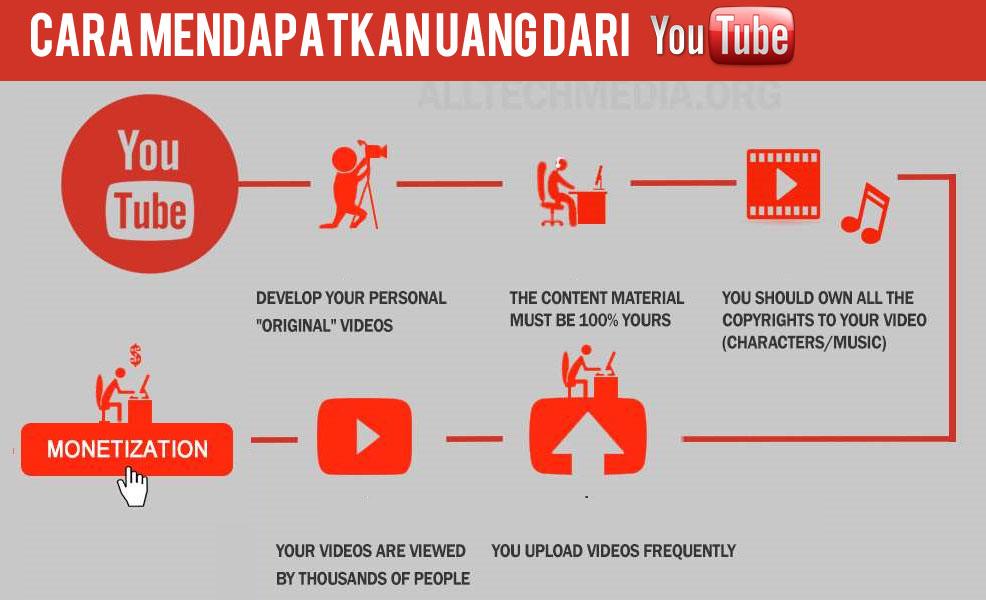 Cara Sukses Di Youtube Paling Lambat 1 Tahun Cara Dapat Uang Di Internet