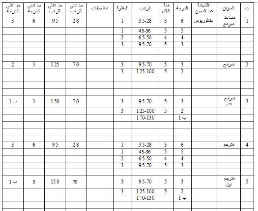 جدول الترقية والترفيع لوظائف البرمجة والترجمة وفق قانون الملاك وقانون الخدمة