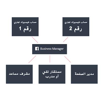 كيف تعمل منصة فيسبوك لإدارة الحملات الإعلانية