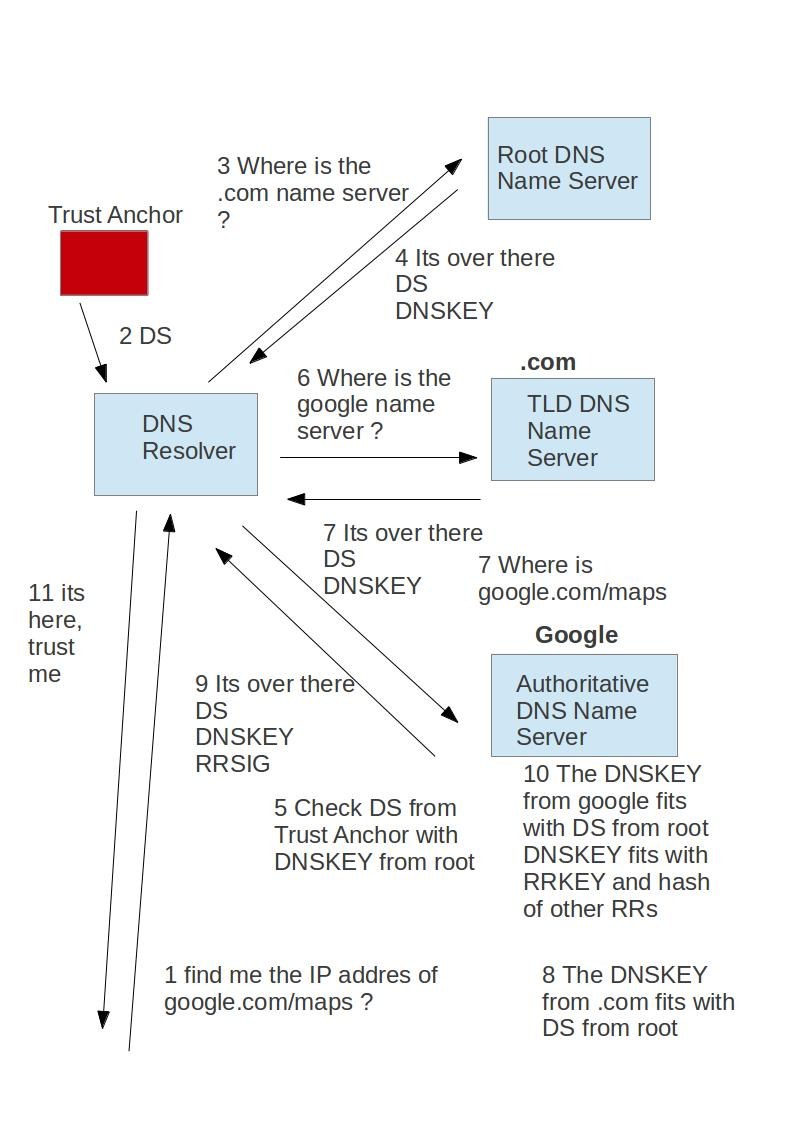 DNSSEC | Read, Write & Execute
