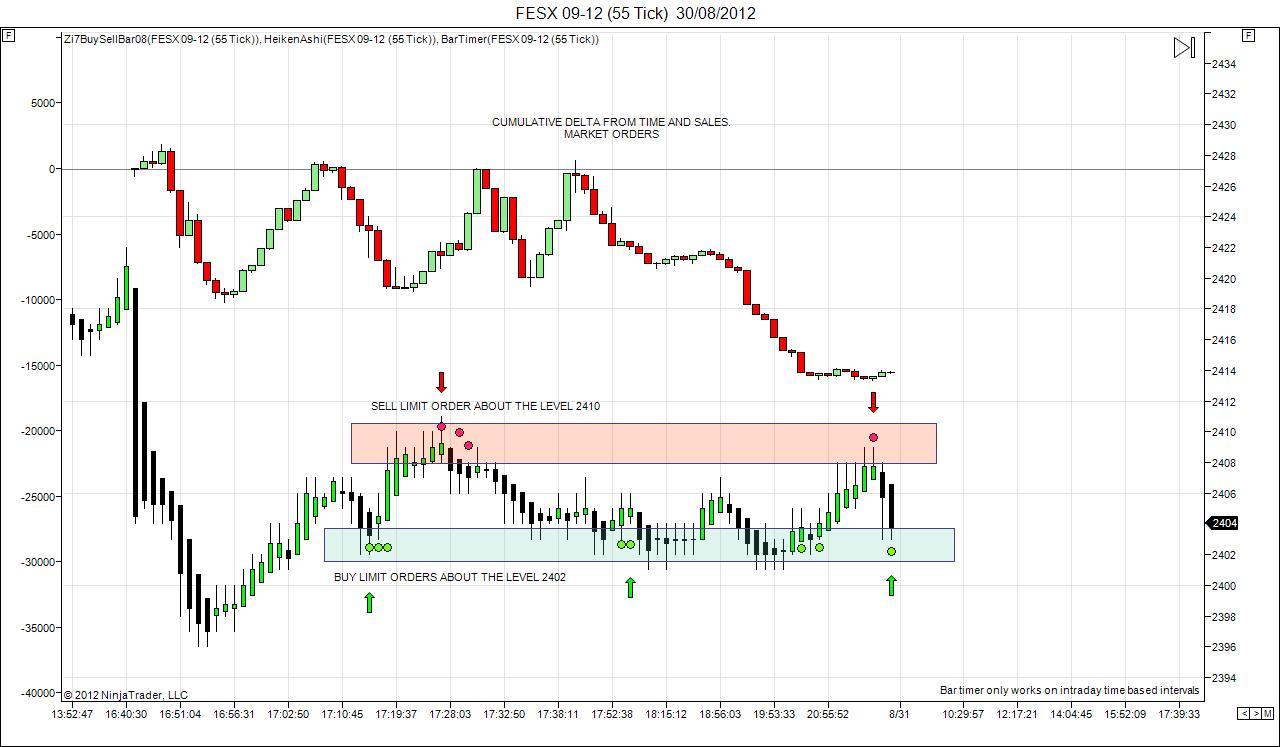Market Profile and Order Flow Scalper: agosto 2012