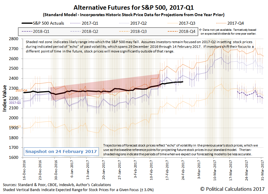 Alternative Futures - S&P 500 - 2017Q1 - Standard Model - Snapshot 2017-02-24