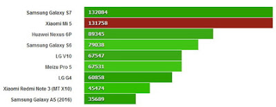 Dengan Skor Hampir 180ribu, Mi 5 Pro Edition Raih Skor Tertinggi Di Antutu Saat Ini