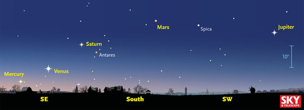 COLUMBIA SPY: Prepare for a Celestial Spectacle as Five ...