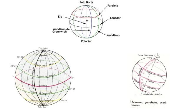 Clases de Geografía: Elementos de la esfera terrestre. Red geográfica.  Paralelos y meridianos.