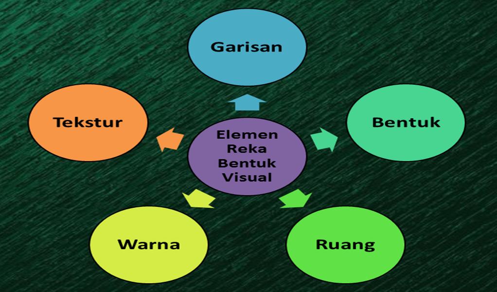 Reka Bentuk Visual Elemen Dan Prinsip Reka Bentuk Visual
