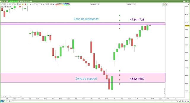 plan de trade cac40 [31/12/18]