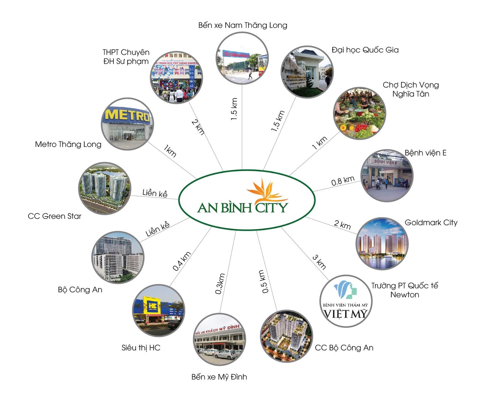 Tiện ích vị trí đắc địa tại dự án chung cư An Bình City