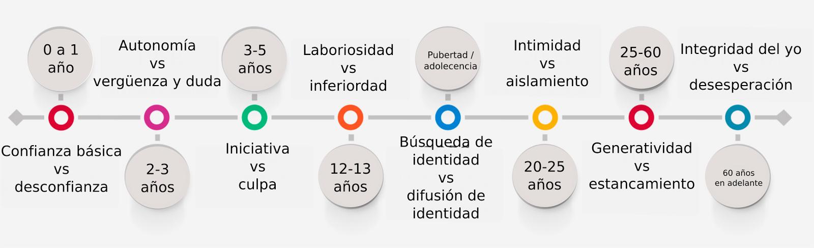 Organizadores Gráficos Línea Del Tiempo Mapa Conceptual