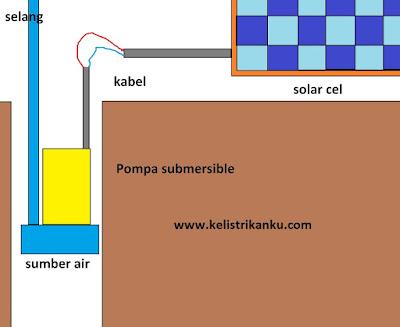 Cara kerja Pompa air Tenaga Panel Surya untuk Pertanian