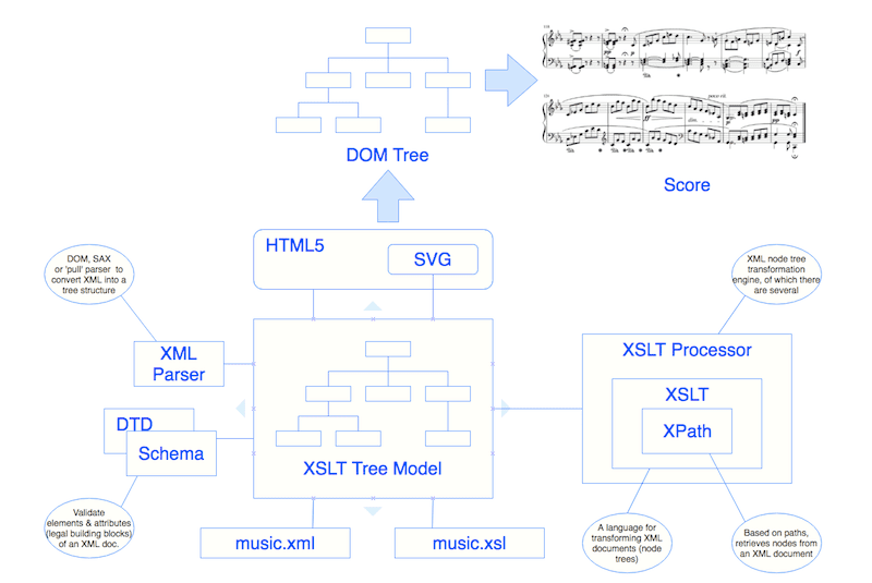 XSLT Music Notation Processing Overview #VisualFutureOfMusic #WorldMusicInstrumentsAndTheory