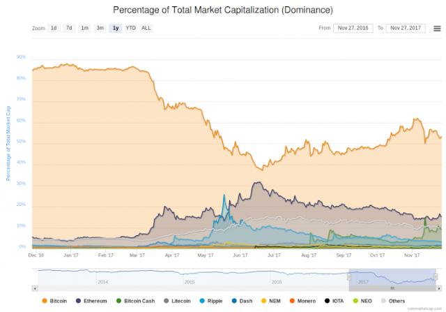 Процент от общей рыночной капитализации (доминирования)