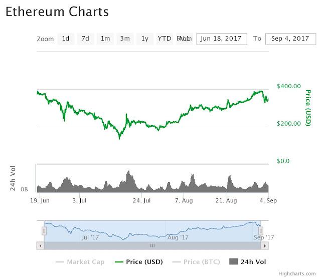 2017 Price of ETH Ethereum to USD