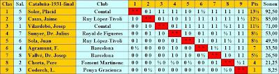 Cuadro según puntuación del IV Campeonato Individual de Ajedrez de Cataluña