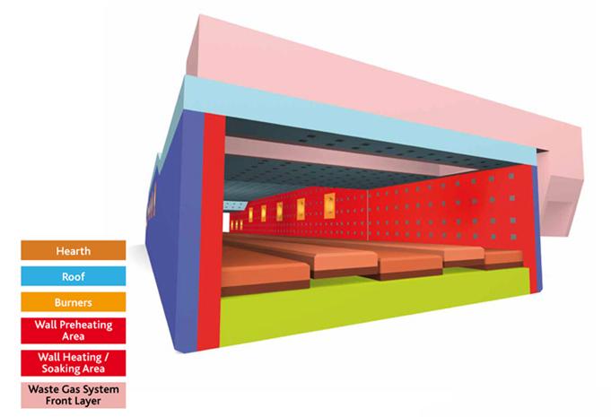 Refractory & general engineering: Rolling Mill Furnace