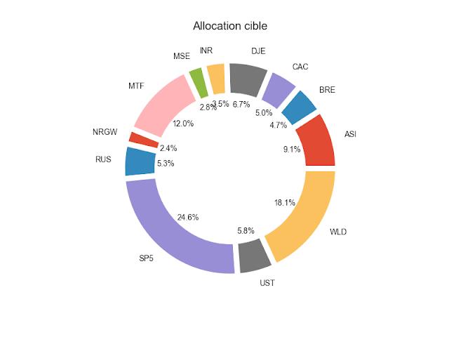 allocation stratégique cible ETF