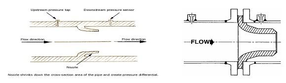 Flow Nozle Differensial Pressure Flow Meter